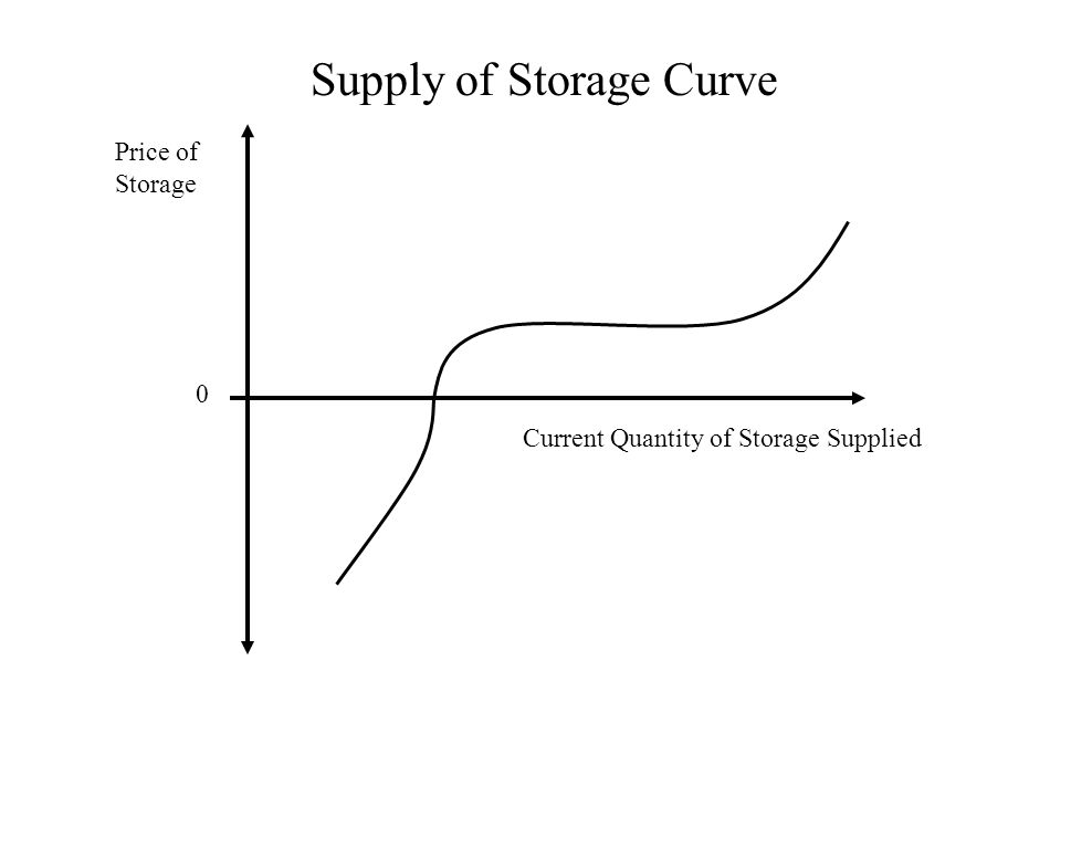 Supply of Storage Curve Price of Storage Current Quantity of Storage Supplied 0