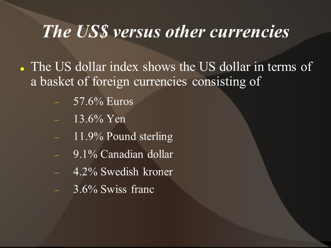 The US$ versus other currencies The US dollar index shows the US dollar in terms of a basket of foreign currencies consisting of 57.6% Euros 13.6% Yen 11.9% Pound sterling 9.1% Canadian dollar 4.2% Swedish kroner 3.6% Swiss franc
