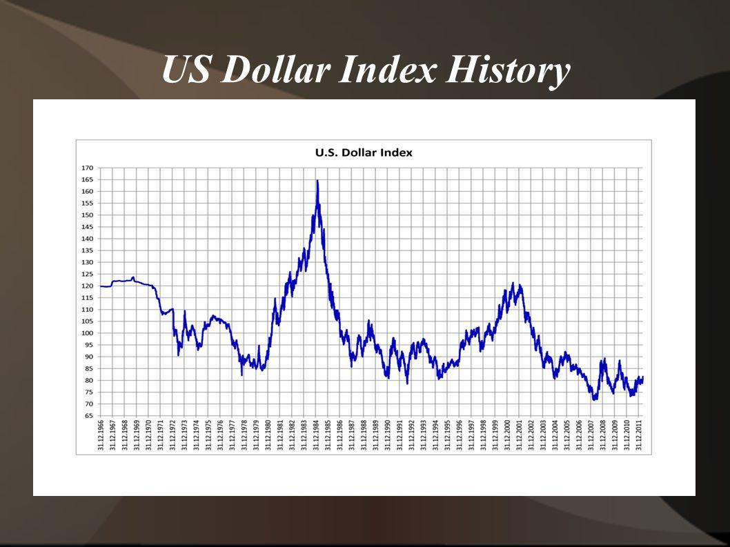 US Dollar Index History