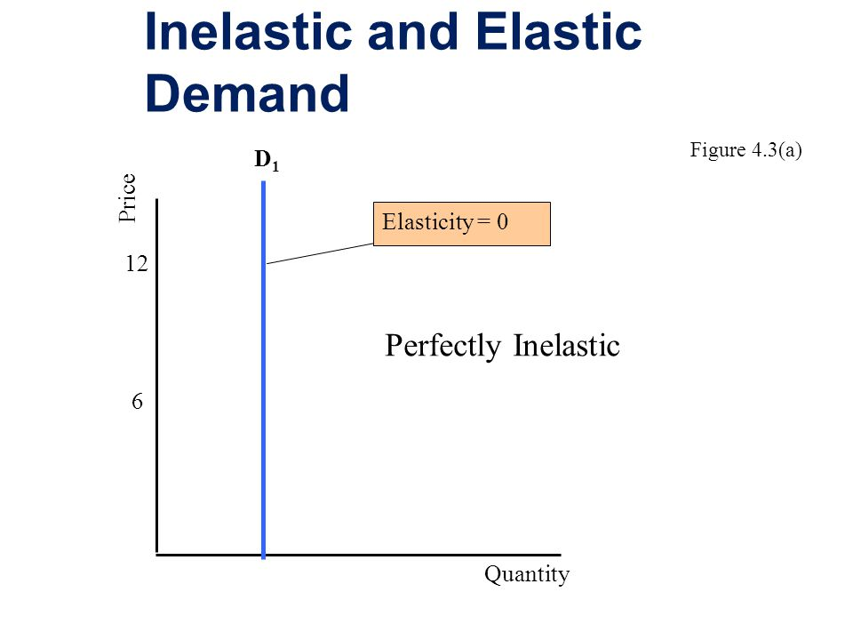 Inelastic and Elastic Demand 6 12 Price Quantity D1D1 Elasticity = 0 Perfectly Inelastic Figure 4.3(a)
