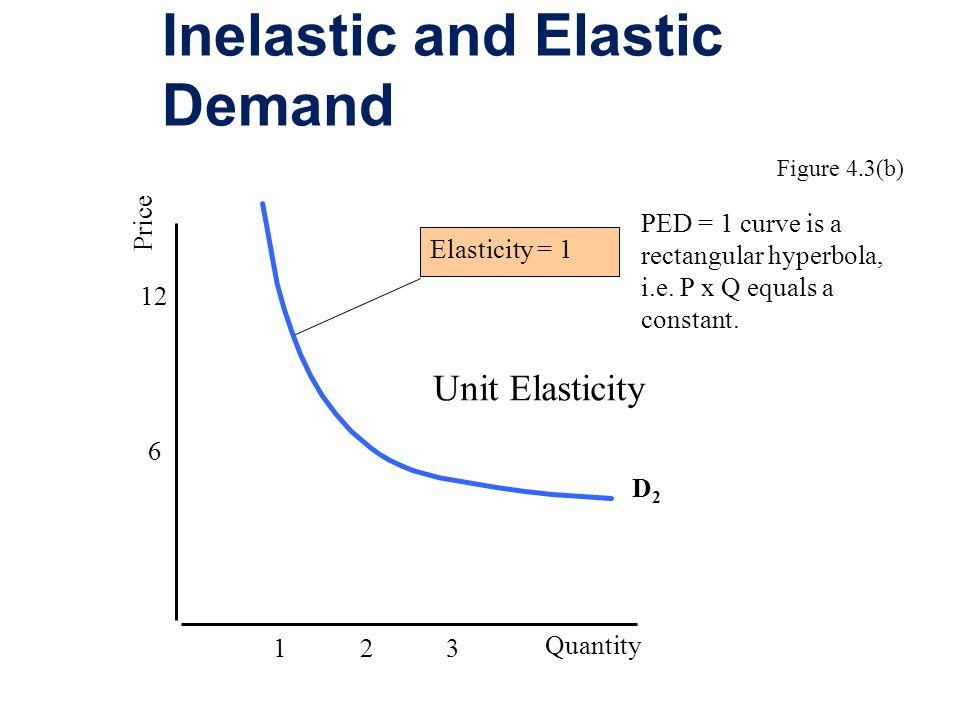 Inelastic and Elastic Demand 6 12 Price Quantity D2D2 1 2 3 Elasticity = 1 Unit Elasticity Figure 4.3(b) PED = 1 curve is a rectangular hyperbola, i.e.