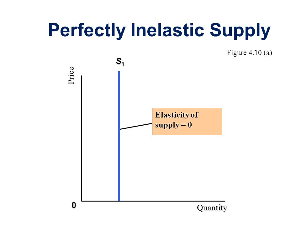 Perfectly Inelastic Supply Price Quantity S1S1S1S1 Elasticity of supply = 0 0 Figure 4.10 (a)
