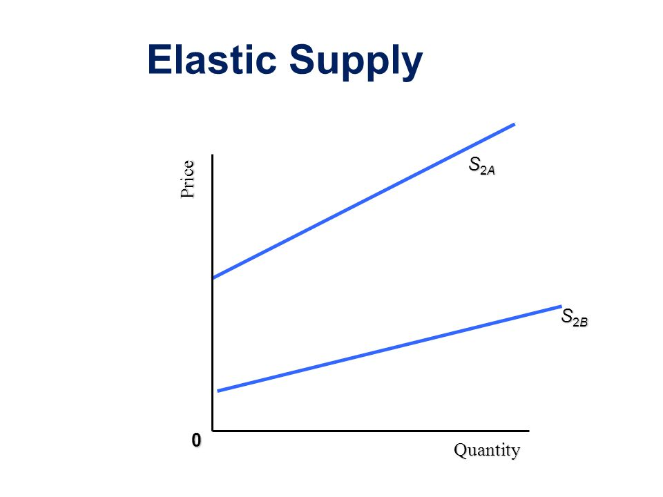 Elastic Supply Price Quantity S2AS2AS2AS2A 0 S2BS2BS2BS2B