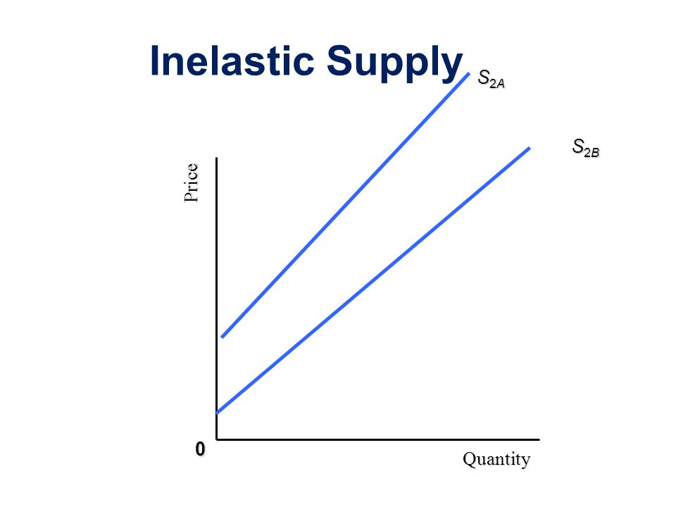 Inelastic Supply Price Quantity S2AS2AS2AS2A 0 S2BS2BS2BS2B