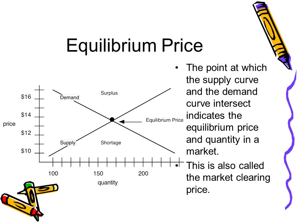 Equilibrium Price The point at which the supply curve and the demand curve intersect indicates the equilibrium price and quantity in a market.