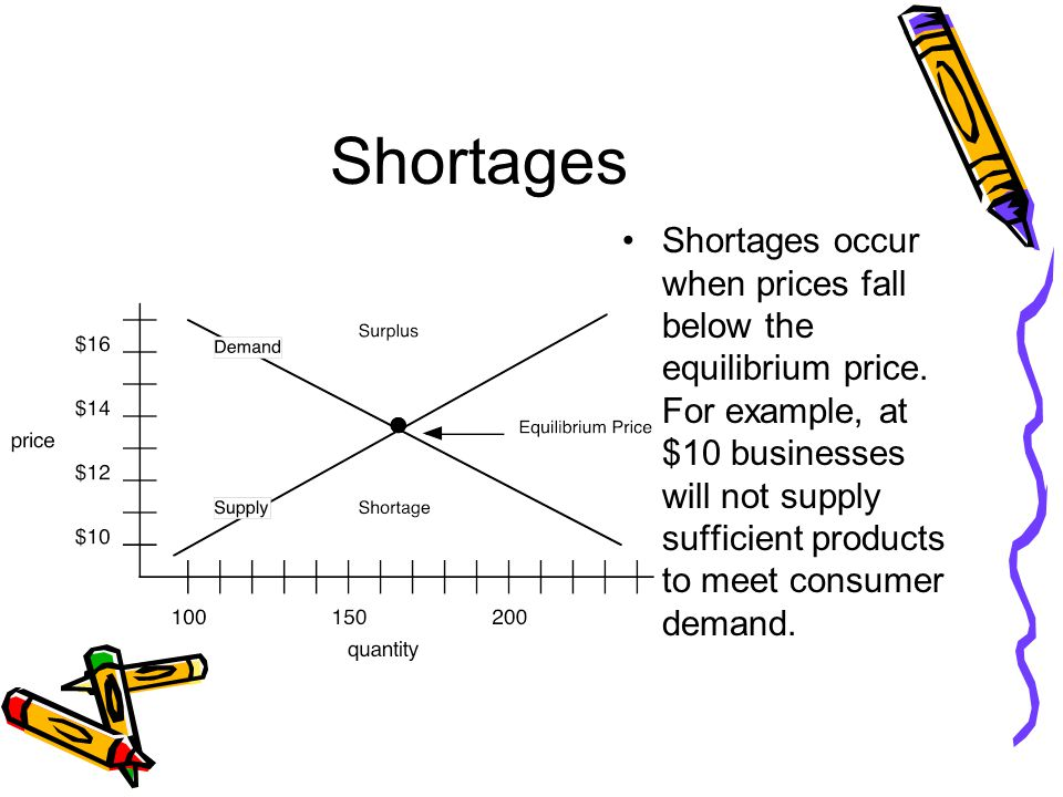 Shortages Shortages occur when prices fall below the equilibrium price.
