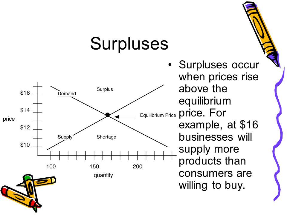 Surpluses Surpluses occur when prices rise above the equilibrium price.