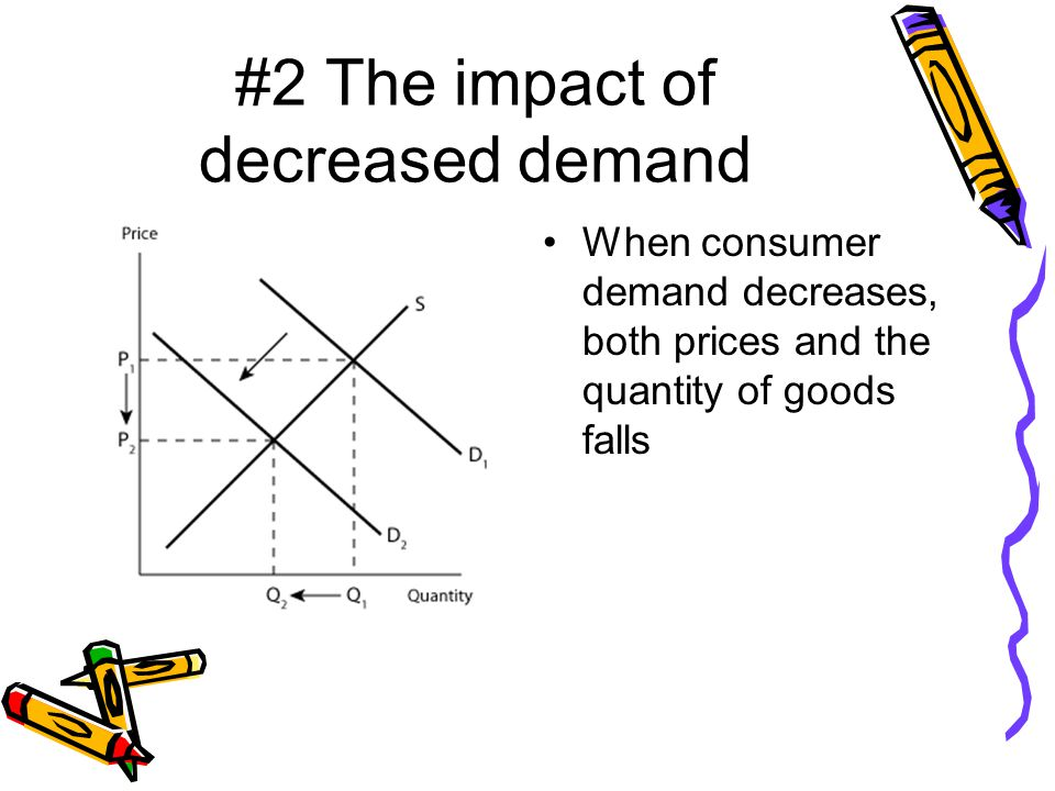 #2 The impact of decreased demand When consumer demand decreases, both prices and the quantity of goods falls