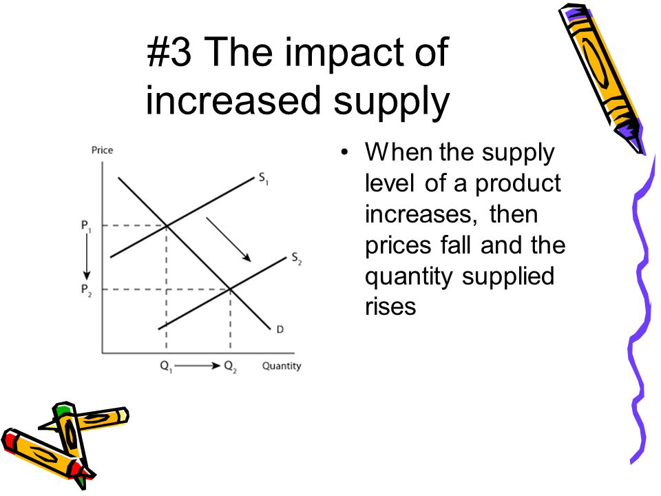#3 The impact of increased supply When the supply level of a product increases, then prices fall and the quantity supplied rises