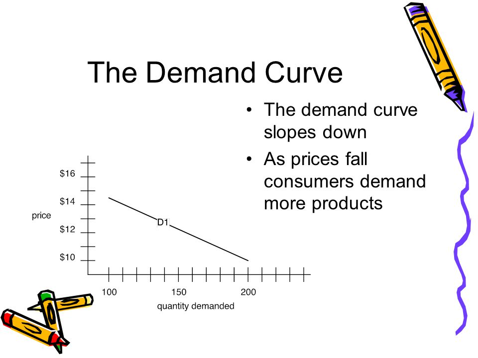 The Demand Curve The demand curve slopes down As prices fall consumers demand more products