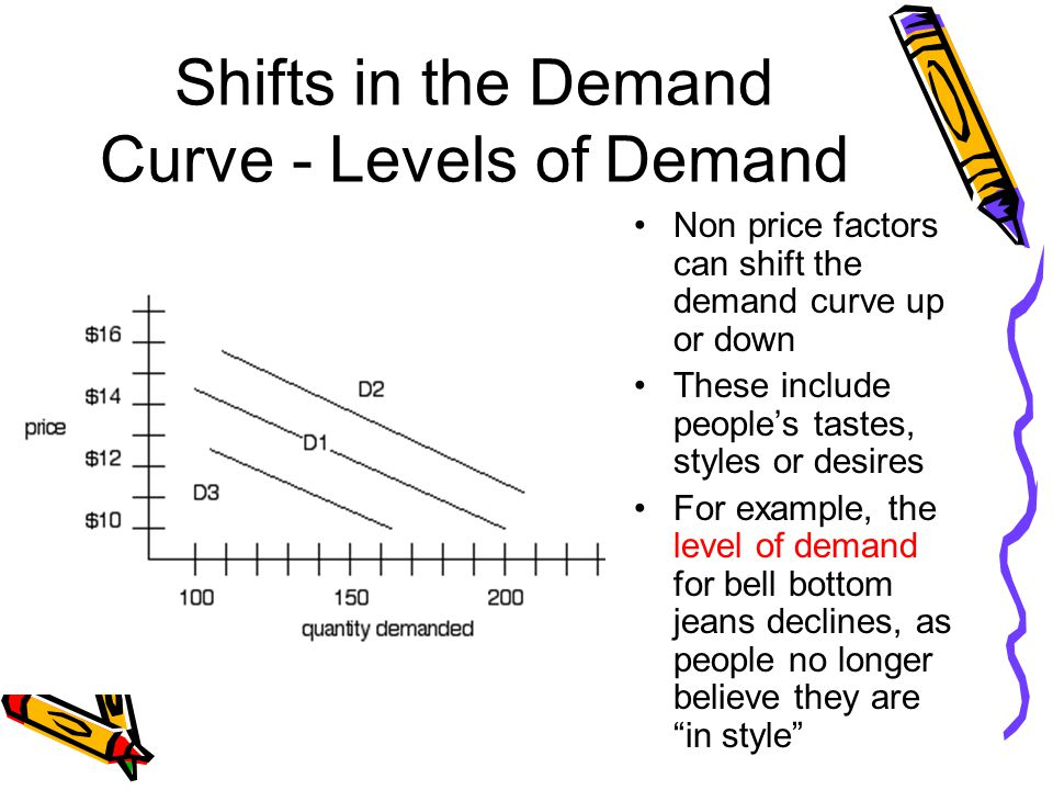 Shifts in the Demand Curve - Levels of Demand Non price factors can shift the demand curve up or down These include peoples tastes, styles or desires For example, the level of demand for bell bottom jeans declines, as people no longer believe they arein style