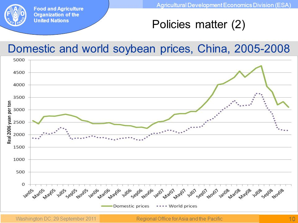 Washington DC, 29 September 2011 10 Regional Office for Asia and the Pacific Food and Agriculture Organization of the United Nations Agricultural Development Economics Division (ESA) Domestic and world soybean prices, China, 2005-2008 Policies matter (2)