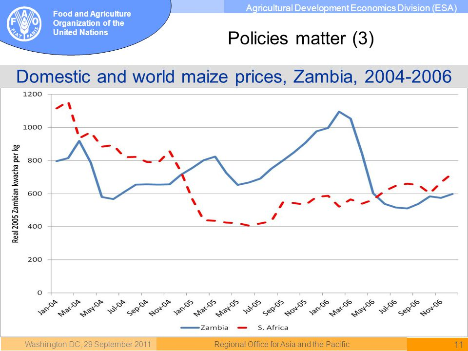 Washington DC, 29 September 2011 11 Regional Office for Asia and the Pacific Food and Agriculture Organization of the United Nations Agricultural Development Economics Division (ESA) Domestic and world maize prices, Zambia, 2004-2006 Policies matter (3)