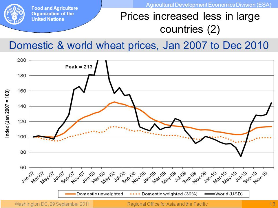 Washington DC, 29 September 2011 13 Regional Office for Asia and the Pacific Food and Agriculture Organization of the United Nations Agricultural Development Economics Division (ESA) Domestic & world wheat prices, Jan 2007 to Dec 2010 Prices increased less in large countries (2)