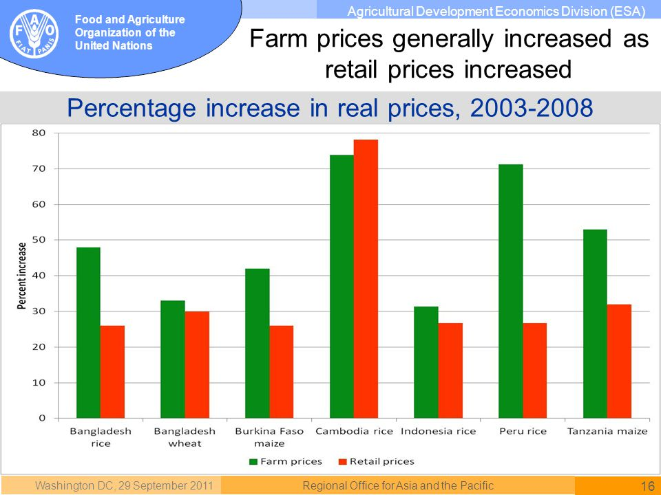 Washington DC, 29 September 2011 16 Regional Office for Asia and the Pacific Food and Agriculture Organization of the United Nations Agricultural Development Economics Division (ESA) Percentage increase in real prices, 2003-2008 Farm prices generally increased as retail prices increased