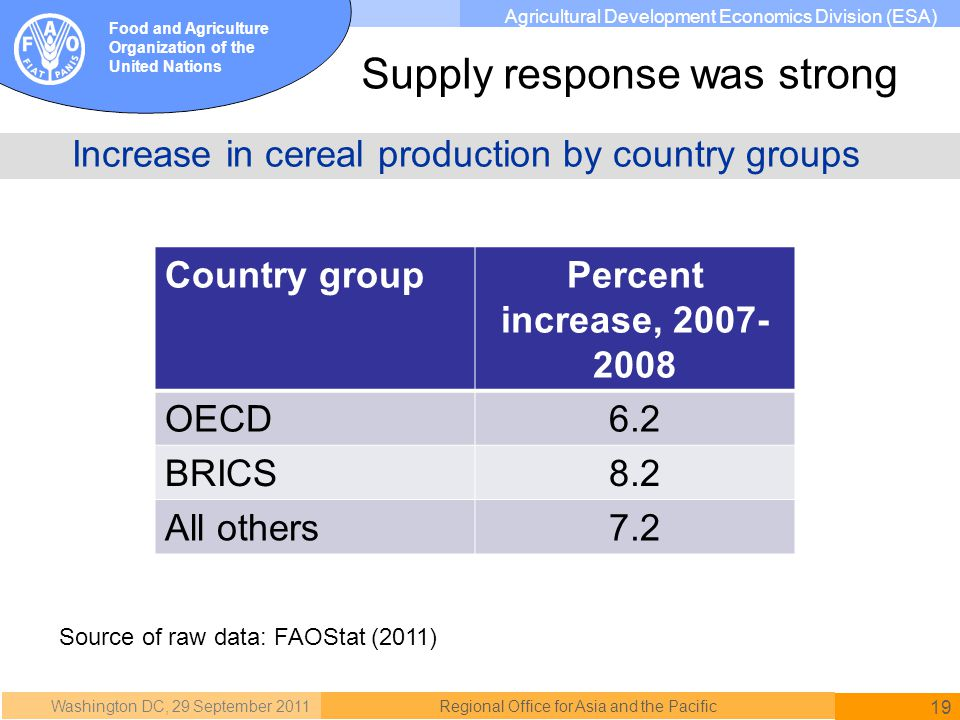 Washington DC, 29 September 2011 19 Regional Office for Asia and the Pacific Food and Agriculture Organization of the United Nations Agricultural Development Economics Division (ESA) Increase in cereal production by country groups Country groupPercent increase, 2007- 2008 OECD6.2 BRICS8.2 All others7.2 Source of raw data: FAOStat (2011) Supply response was strong