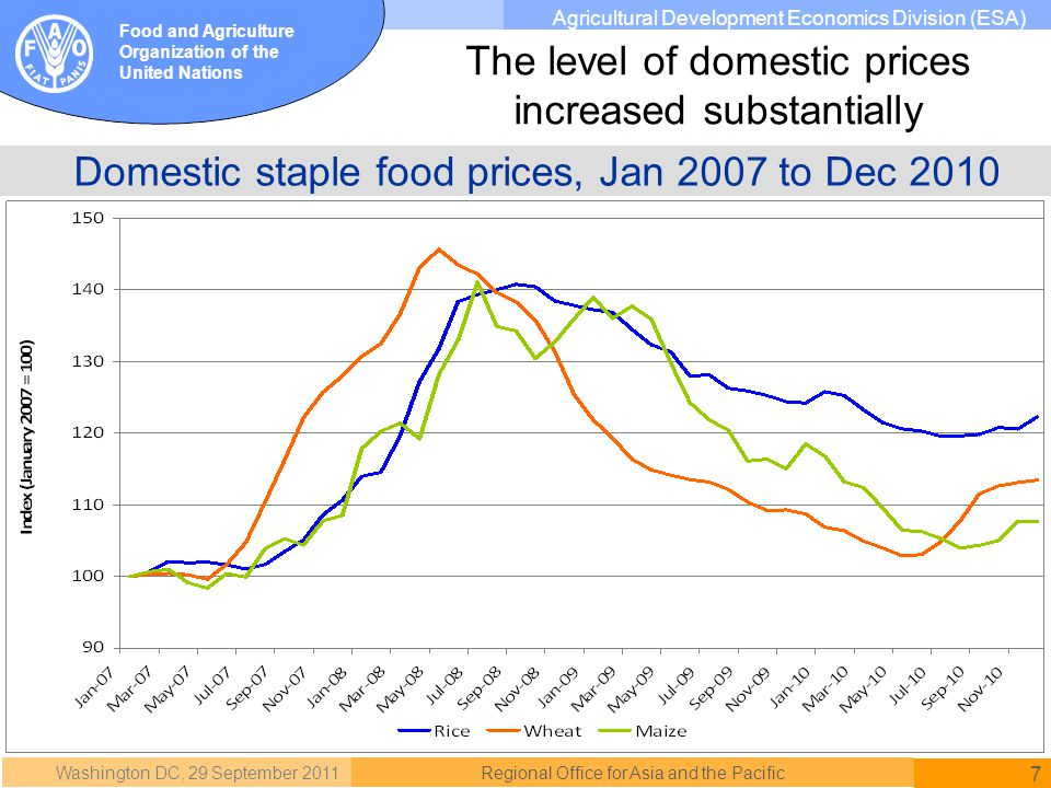 Washington DC, 29 September 2011 7 Regional Office for Asia and the Pacific Food and Agriculture Organization of the United Nations Agricultural Development Economics Division (ESA) Domestic staple food prices, Jan 2007 to Dec 2010 The level of domestic prices increased substantially