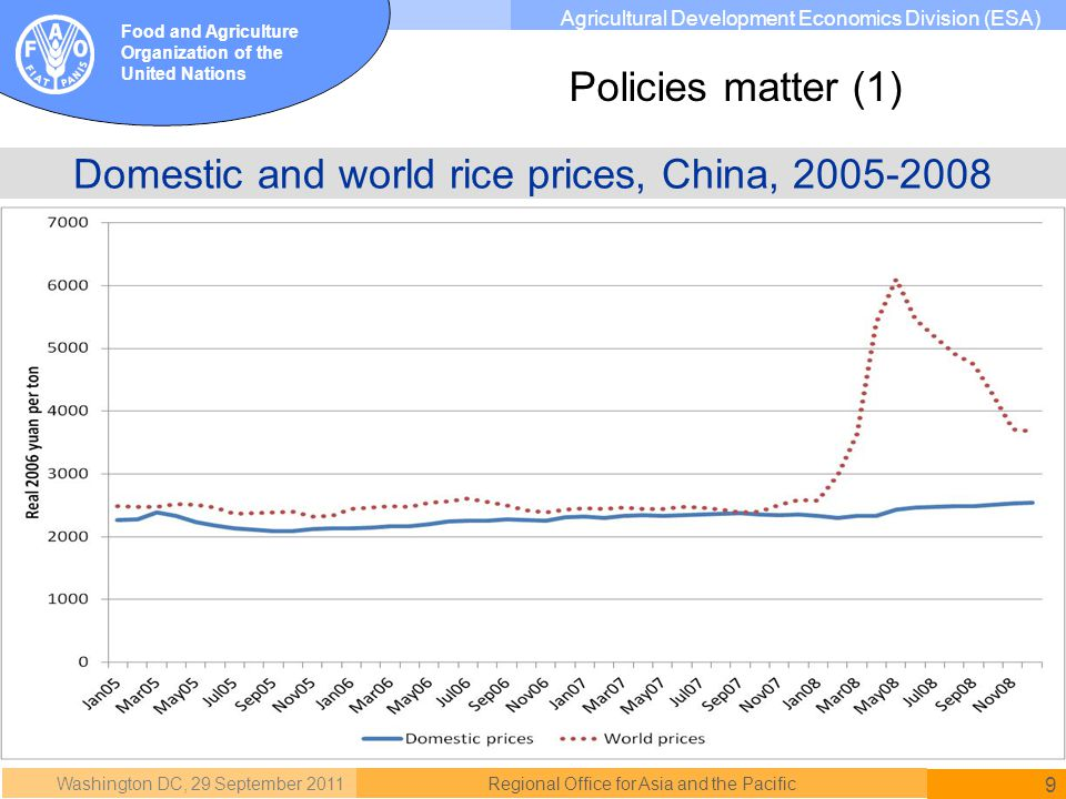 Washington DC, 29 September 2011 9 Regional Office for Asia and the Pacific Food and Agriculture Organization of the United Nations Agricultural Development Economics Division (ESA) Domestic and world rice prices, China, 2005-2008 Policies matter (1)