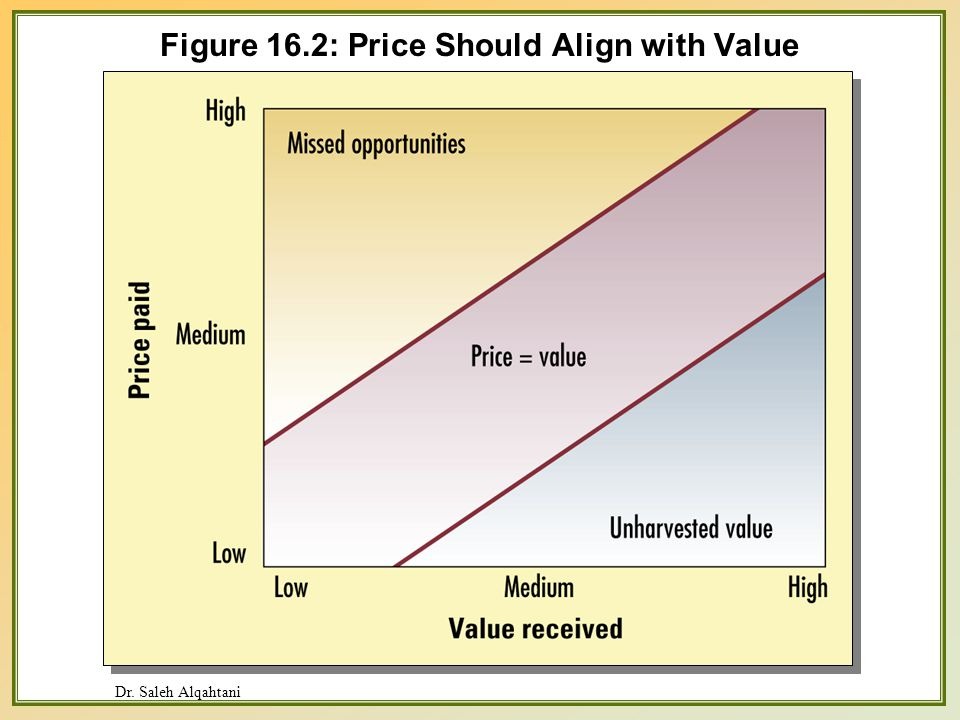 Dr. Saleh Alqahtani Figure 16.2: Price Should Align with Value