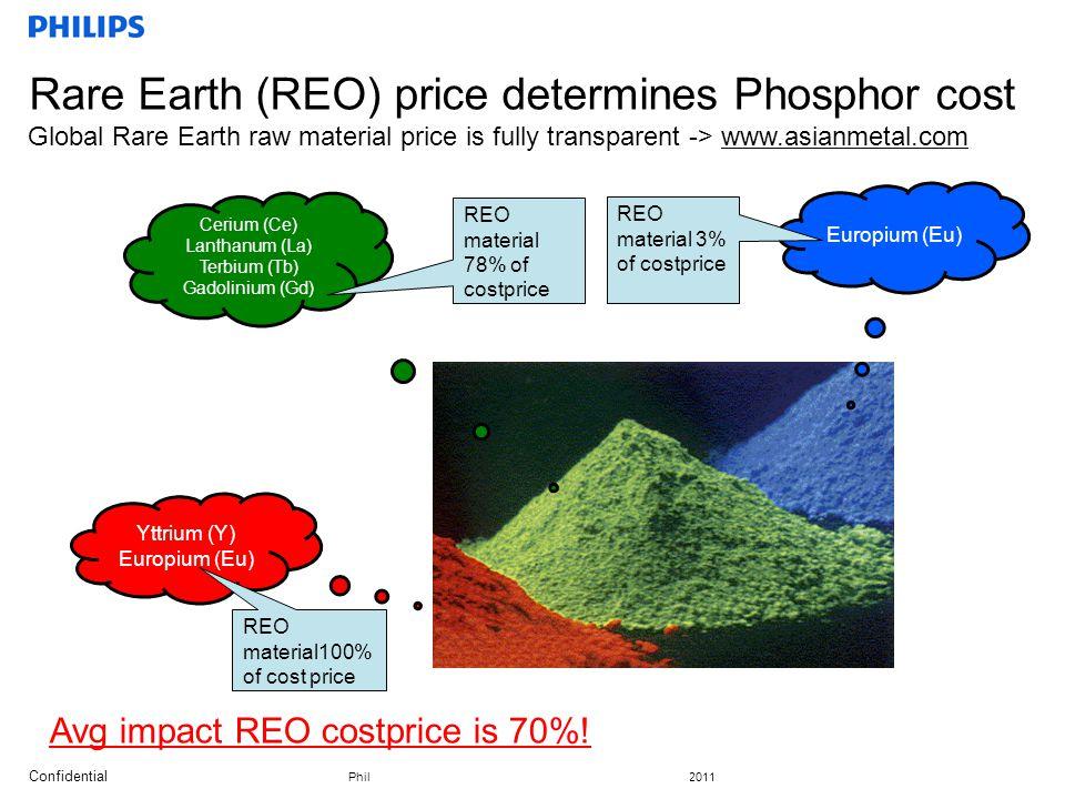 Confidential Philips Lighting, GBU Fluorescent, Irene Klein, Gerbrand Swart, 2011 Rare Earth (REO) price determines Phosphor cost Global Rare Earth ra