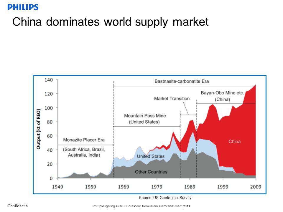 Confidential Philips Lighting, GBU Fluorescent, Irene Klein, Gerbrand Swart, 2011 China dominates world supply market Source: US Geological Survey