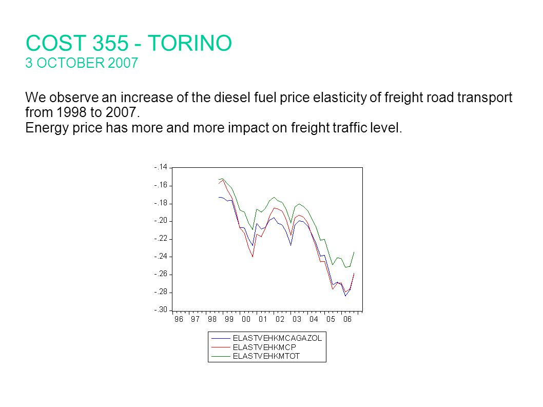 We observe an increase of the diesel fuel price elasticity of freight road transport from 1998 to 2007.