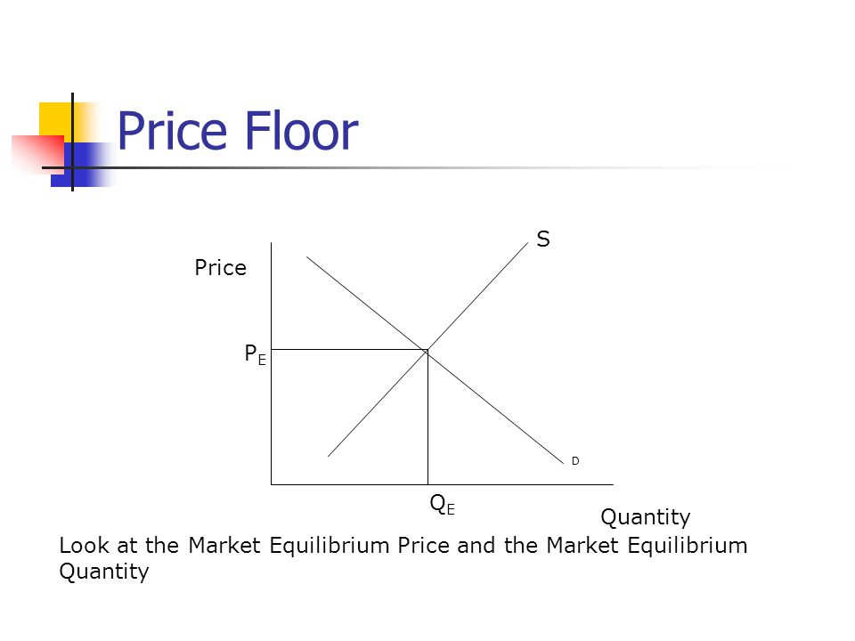 Price Floor Price Quantity S D Look at the Market Equilibrium Price and the Market Equilibrium Quantity QEQE PEPE