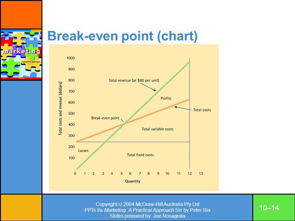 Copyright 2004 McGraw-Hill Australia Pty Ltd PPTs t/a Marketing: A Practical Approach 5/e by Peter Rix Slides prepared by: Joe Rosagrata 10–14 Break-e