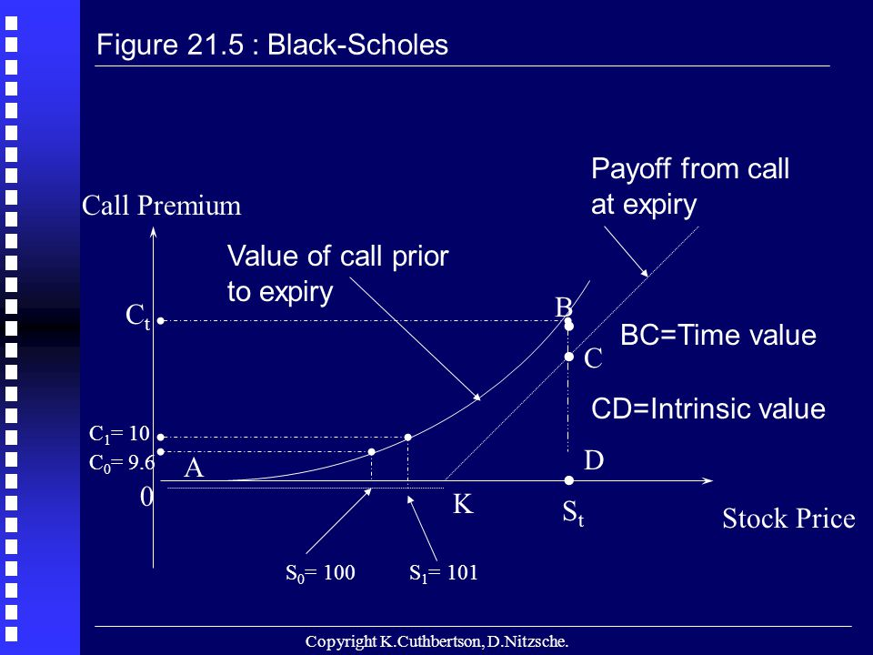 Copyright K.Cuthbertson, D.Nitzsche. Stock Price K 0 Value of call prior to expiry B A Payoff from call at expiry. C 0 = 9.6 C 1 = 10 S 1 = 101S 0 = 1