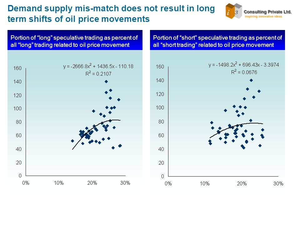 Demand supply mis-match does not result in long term shifts of oil price movements Portion of long speculative trading as percent of all long trading related to oil price movement Portion of short speculative trading as percent of all short trading related to oil price movement