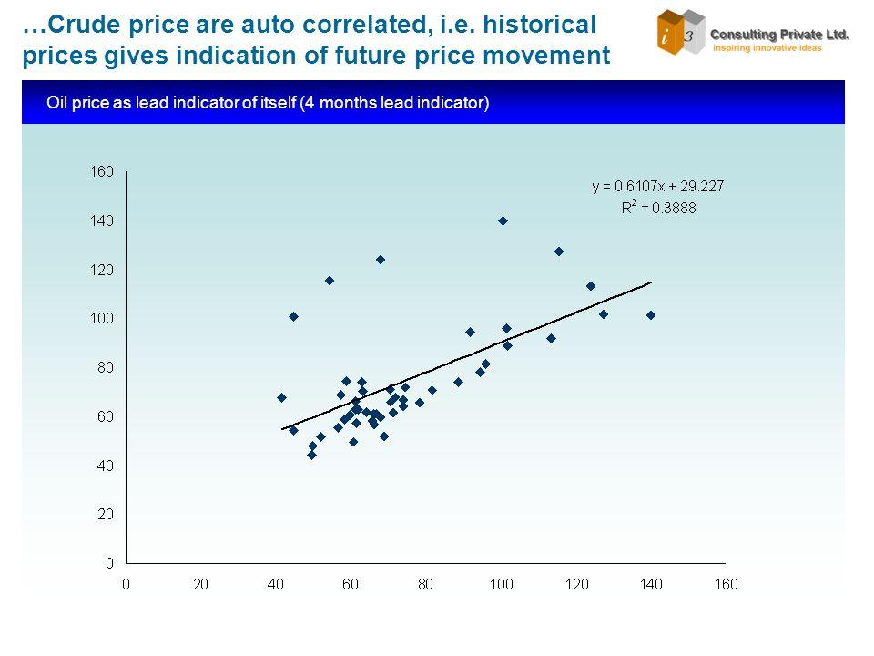 …Crude price are auto correlated, i.e.