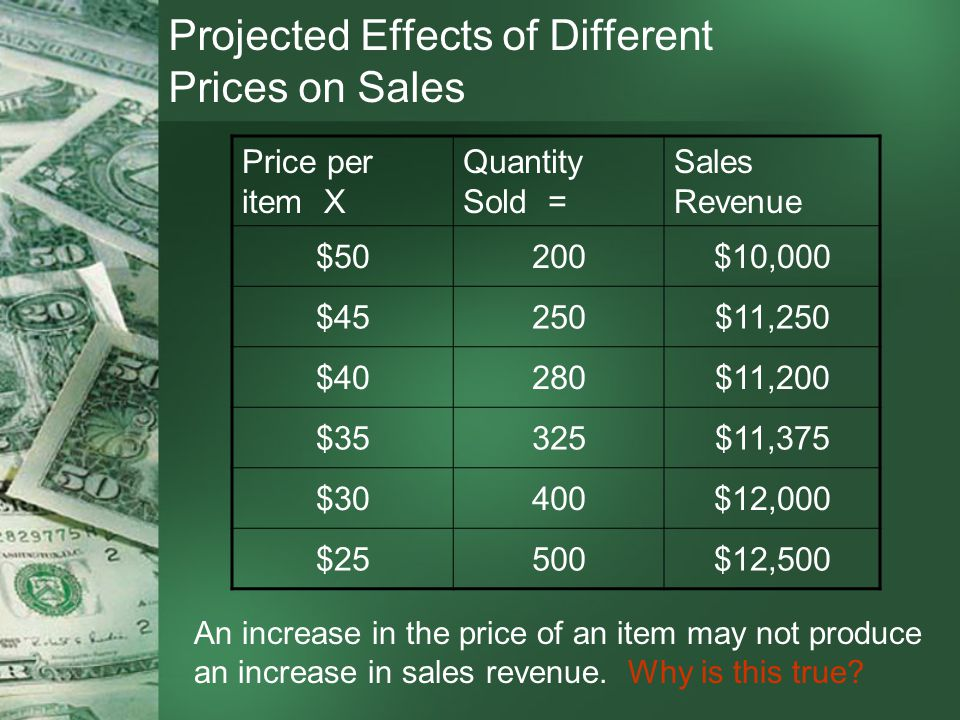 Projected Effects of Different Prices on Sales Price per item X Quantity Sold = Sales Revenue $50200$10,000 $45250$11,250 $40280$11,200 $35325$11,375 $30400$12,000 $25500$12,500 An increase in the price of an item may not produce an increase in sales revenue.
