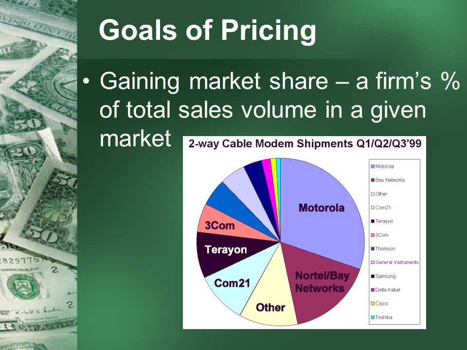 Goals of Pricing Gaining market share – a firms % of total sales volume in a given market