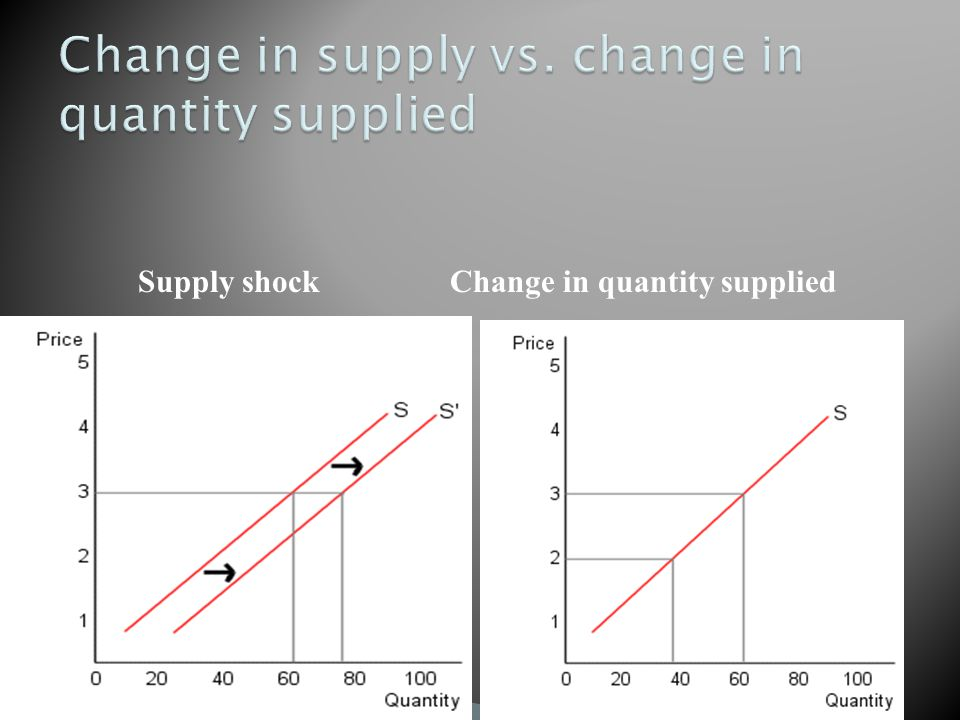 Supply shock Change in quantity supplied