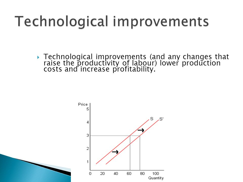Technological improvements (and any changes that raise the productivity of labour) lower production costs and increase profitability.