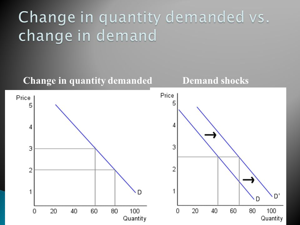 Change in quantity demanded Demand shocks