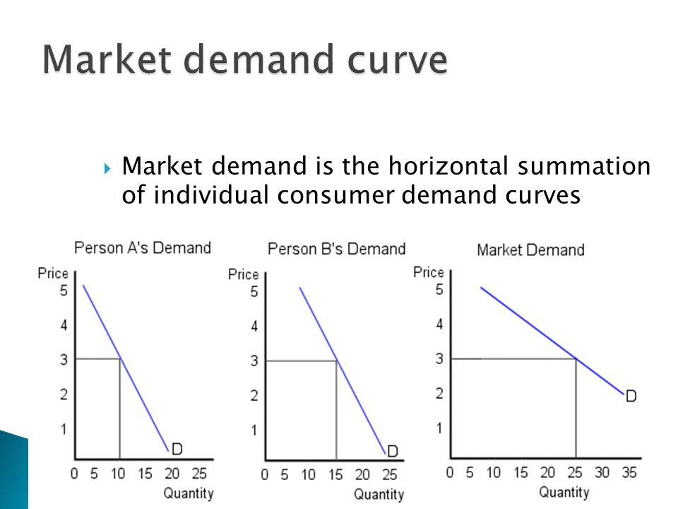 Market demand is the horizontal summation of individual consumer demand curves