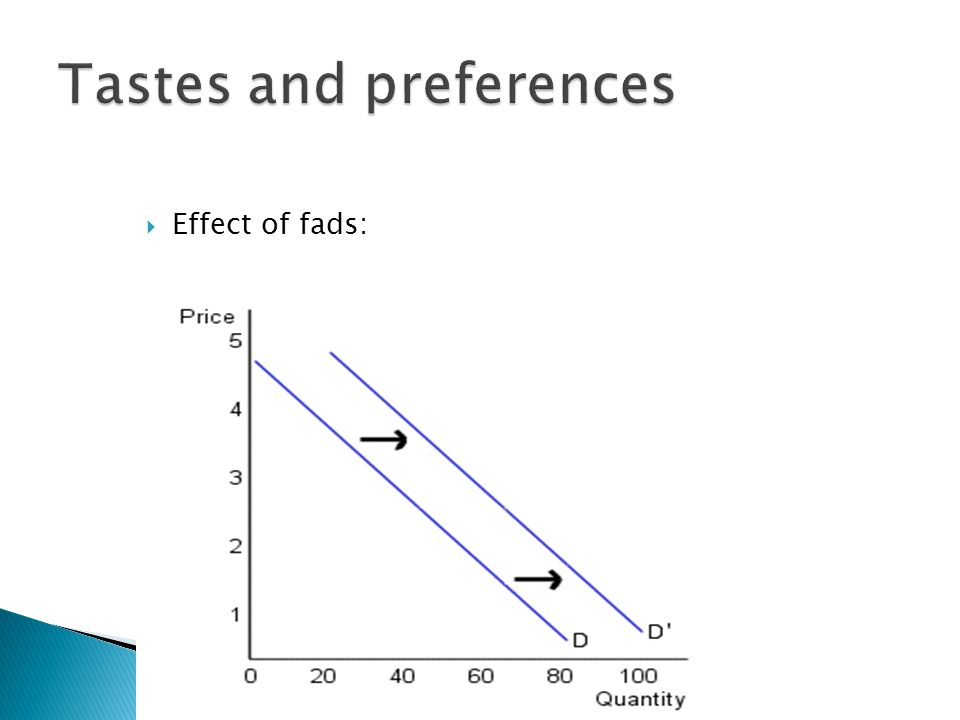 Effect of fads: