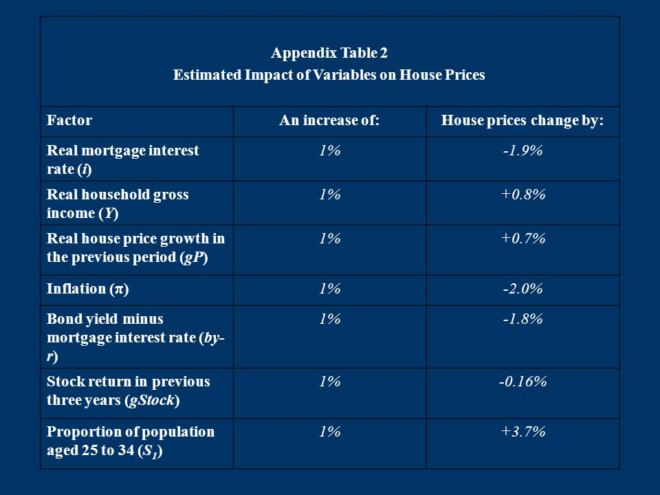 Appendix Table 2 Estimated Impact of Variables on House Prices FactorAn increase of:House prices change by: Real mortgage interest rate (i) 1%-1.9% Real household gross income (Y) 1%+0.8% Real house price growth in the previous period (gP) 1%+0.7% Inflation (π)1%-2.0% Bond yield minus mortgage interest rate (by- r) 1%-1.8% Stock return in previous three years (gStock) 1%-0.16% Proportion of population aged 25 to 34 (S 1 ) 1%+3.7%