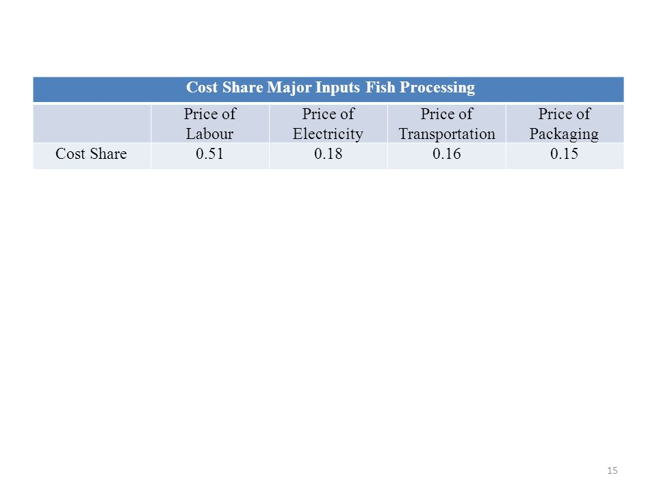 Cost Share Major Inputs Fish Processing Price of Labour Price of Electricity Price of Transportation Price of Packaging Cost Share0.510.180.160.15 15