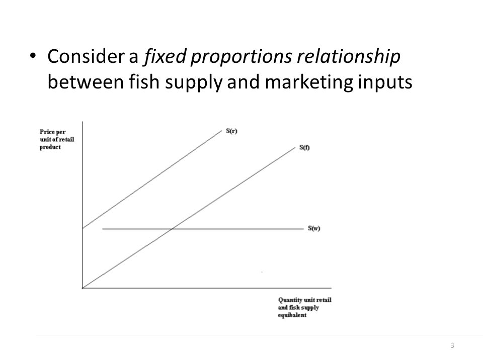 Consider a fixed proportions relationship between fish supply and marketing inputs 3
