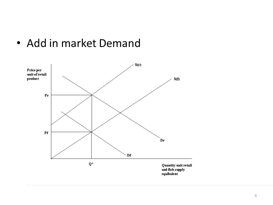 Add in market Demand 4