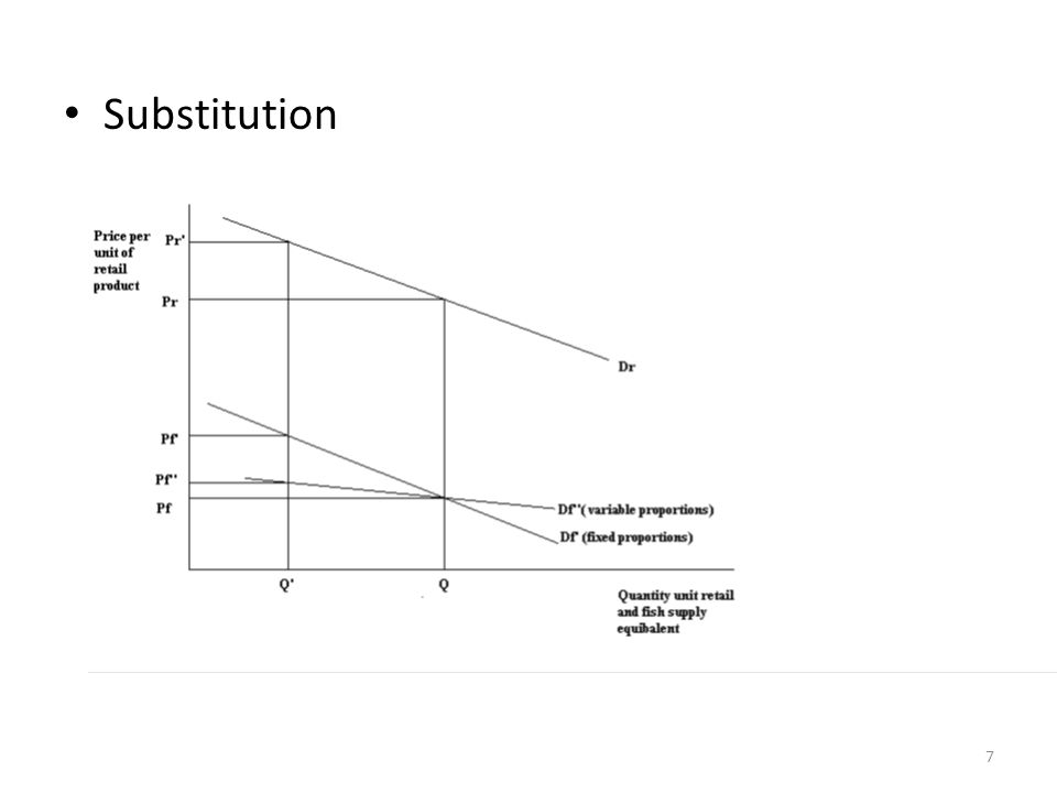 Substitution 7
