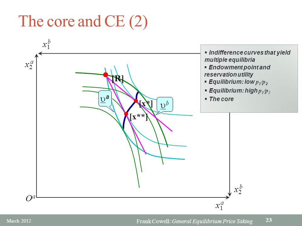 Frank Cowell: General Equilibrium Price Taking ObOb OaOa x1x1 b x1x1 a x2x2 a x2x2 b The core and CE (2) Indifference curves that yield multiple equil