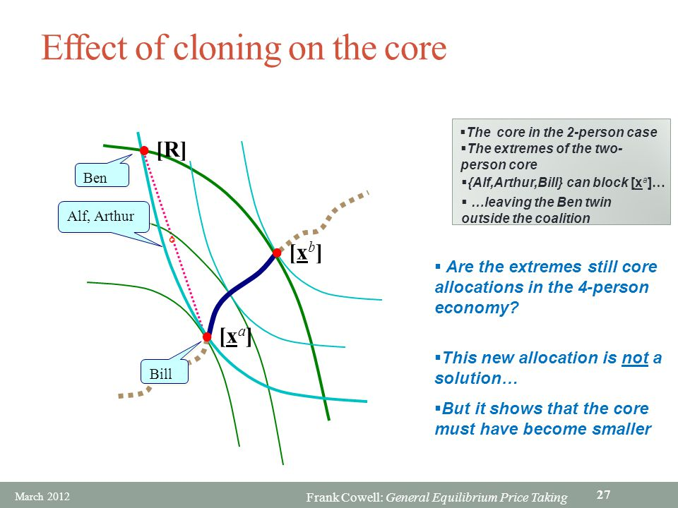 Frank Cowell: General Equilibrium Price Taking Effect of cloning on the core Ben This new allocation is not a solution… But it shows that the core mus