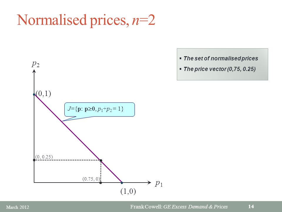 Frank Cowell: GE Excess Demand & Prices Normalised prices, n=2 (1,0) (0,1) J={p: p 0, p 1 +p 2 = 1} (0, 0.25) (0.75, 0) p1p1 p2p2 The set of normalised prices The price vector (0,75, 0.25) March 2012 14