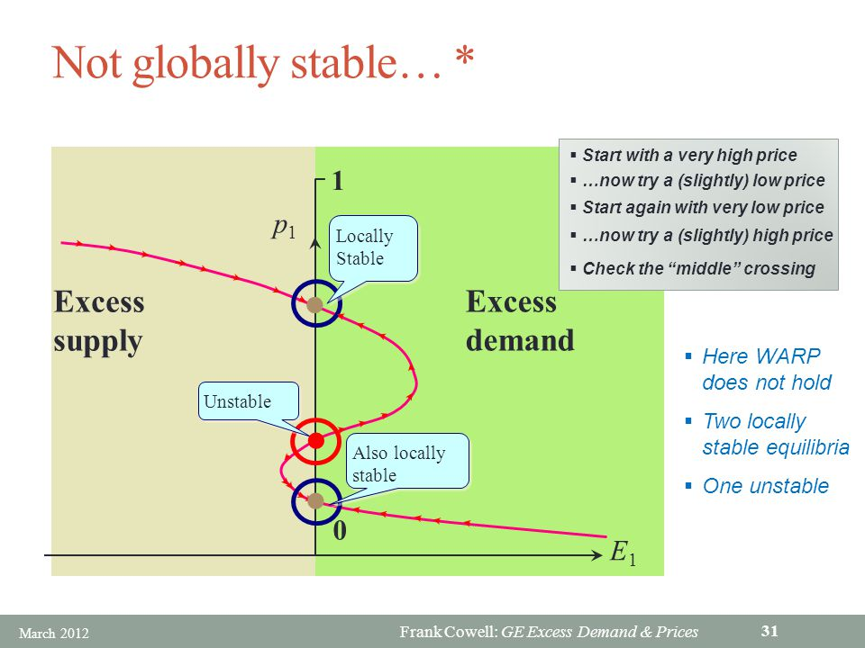 Frank Cowell: GE Excess Demand & Prices Not globally stable… * 0 1 E1E1 Excess supply Excess demand Locally Stable Locally Stable Unstable p1p1 Also locally stable Also locally stable Start with a very high price …now try a (slightly) low price Start again with very low price Check the middle crossing …now try a (slightly) high price Here WARP does not hold Two locally stable equilibria One unstable March 2012 31