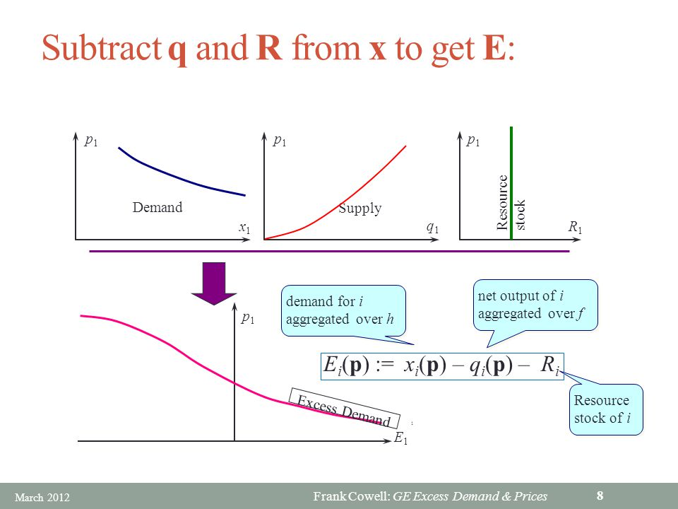 Frank Cowell: GE Excess Demand & Prices Existence: a basic result An equilibrium price vector must exist if: 1.