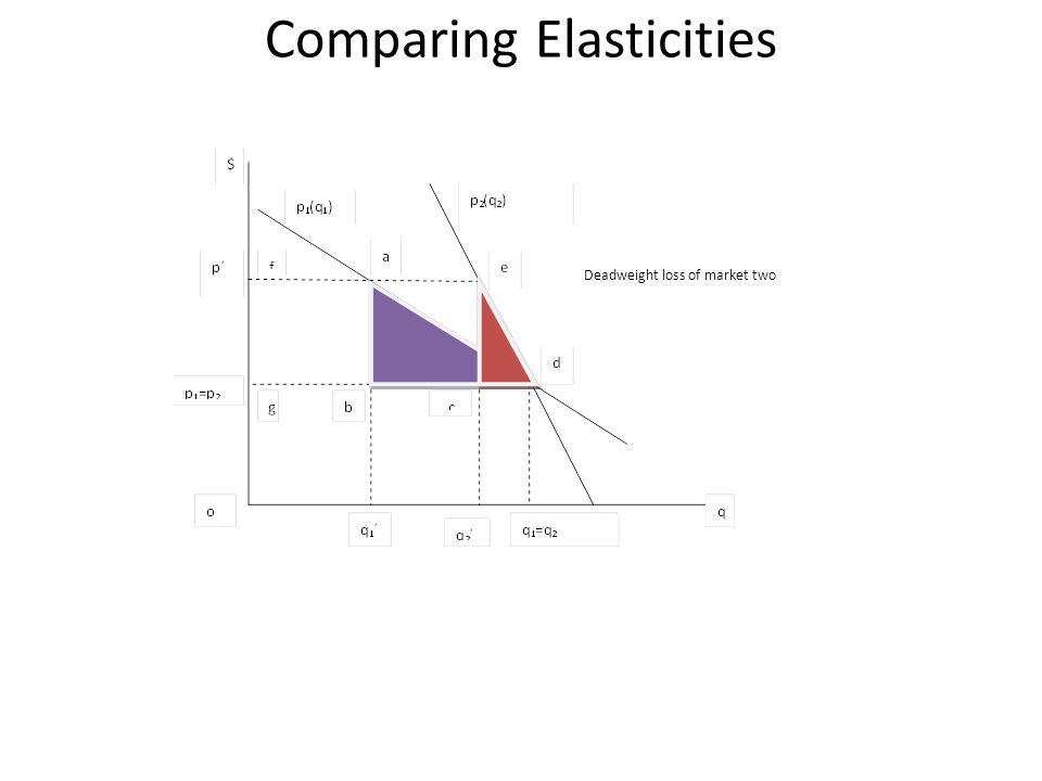 Comparing Elasticities Deadweight loss of market two