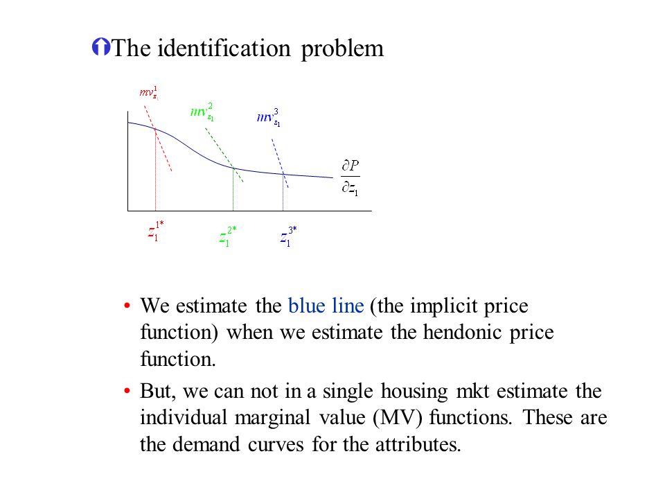 ÝThe identification problem We estimate the blue line (the implicit price function) when we estimate the hendonic price function. But, we can not in a